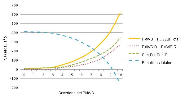 Coste del PMWS y PCV2SI para diferentes niveles de severidad del PMWS