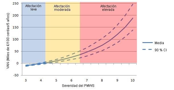 Valor actual neto (VAN) de la vacunación para PCV2 sola para diferentes niveles de severidad del PMWS