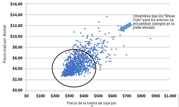 Combinaciones de precios del maíz y la harina de soja usando una simulación Monte Carlo para 2008-2013 (mediados agosto) Distribuciones correlacionadas del precio del maíz y la harina de soja.