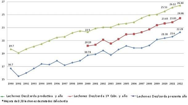 Evolución del número de lechones destetados por cerda y año (1990-2012) en España. (Fuente BDporc-IRTA).