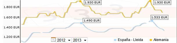 Comparativa precios porcino España - Alemania