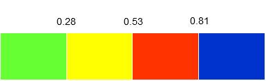 Distribución de valores de APPI en cuatro grupos: APPI < 0,28 (mejor grupo); APPI de 0,28 a 0,53 (segundo mejor grupo); APPI de 0,53 a 0,81 (grupo malo); APPI > 0,81 (peor grupo).