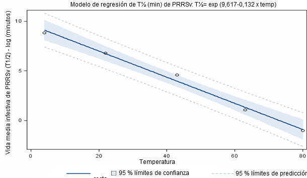 Vida media de la infctividad de PRRSv en purín