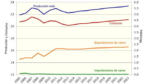 EU pig meat market development-esp.png