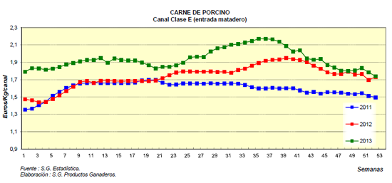 precios porcino 2013