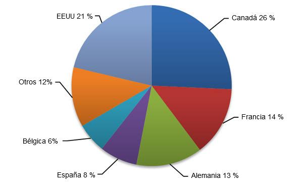 Canadá, EEUU, Francia, Alemania y España continuarán siendo los principales exportadores de cerdo a Filipinas