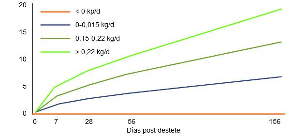 Influencia de la ganancia de peso durante la primera semana postdetete en los resultados productivos posteriores