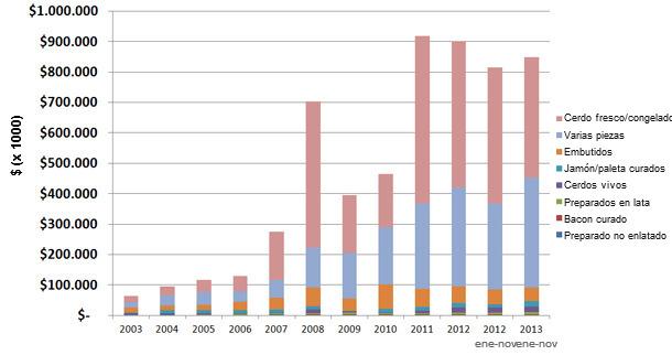 Exportaciones de cerdo de EEUU a China y Hong Kong 2003-2013