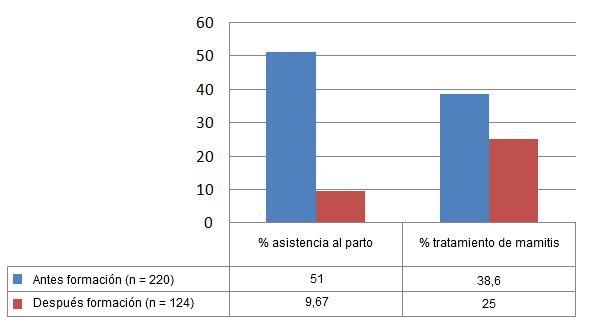 Reducción de la intervención sobre las cerdas tras la formación al personal