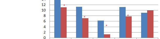Resultados de mortalidad y destetados antes/después de la toma de decisiones