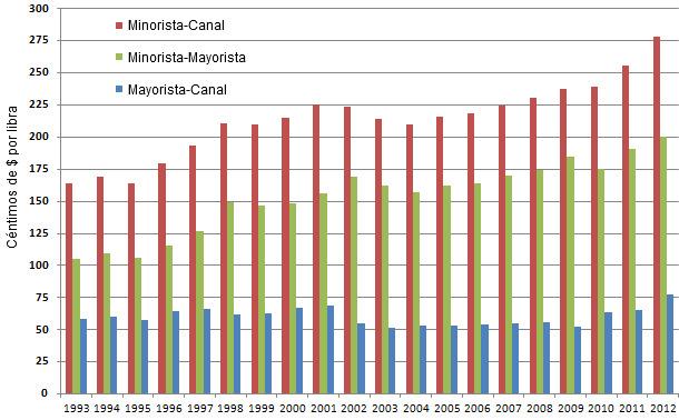 Diferenciales anuales de precios minorista-mayorista, minorista-canal y mayorista-canal en $cents/Lb