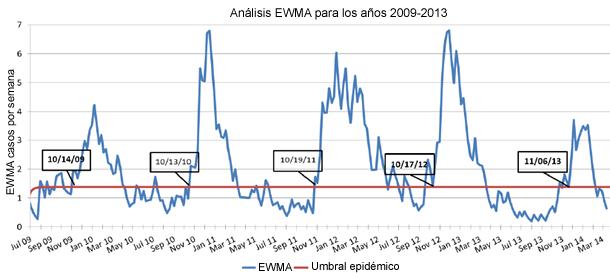 epidemiologia estacional prrs