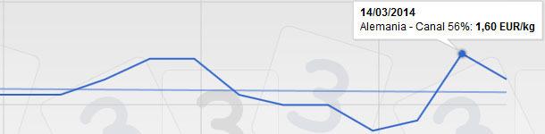 Alemania subió hace quince días la escandalosa cantidad de +13 céntimos de euro para corregir con -5 a la semana siguiente