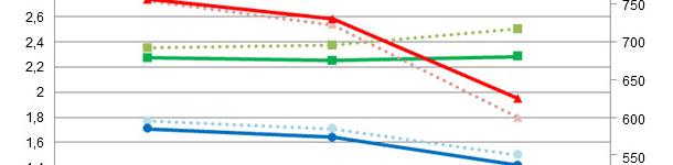 Comparativa de resultados de simulaciones en épocas calurosas empleando las dietas de partida (IC, CMD, GMD)  o bien dietas más concentradas (IC*, CMD*, GMD*)