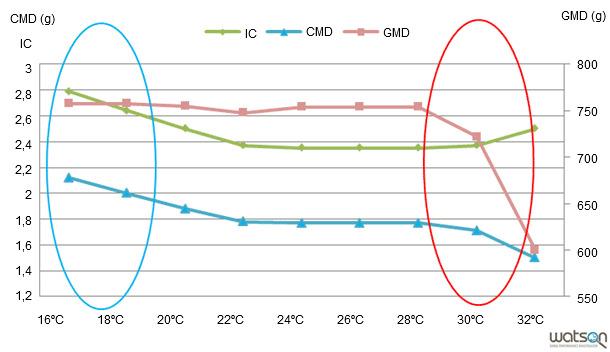 Evolución de parámetros zootécnicos según modelo considerando como única variable la temperatura