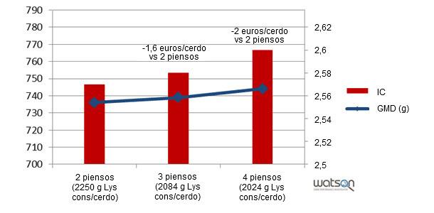 Modelización de resultados zootécnicos según diferentes programas de alimentación (2 piensos, 3 piensos, 4 piensos)
