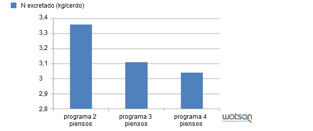 Nitrógeno Excretado en cebo según modelo en función del programa de alimentación seguido