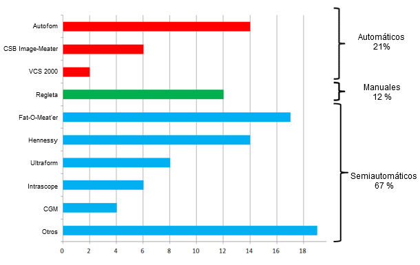 Número de países que tiene aprobados cada uno de los equipos y clasificación según el nivel de automatización