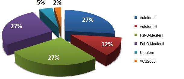 Porcentaje de equipos utilizados en los mataderos españoles