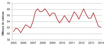 evolución censo porcino en USA 2005-2014