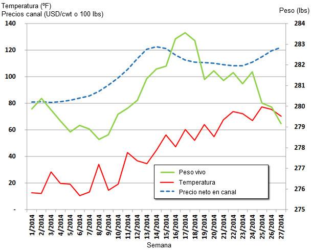 Actualización de los valores semanales de peso vivo medio, precio canal y temperatura en EEUU
