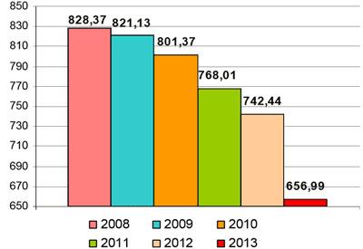Gasto total anual en productos del cerdo ibérico 2008-2013 (millones de €)
