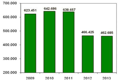 Evolución del número de cerdos comercializados en el cuarto trimestre