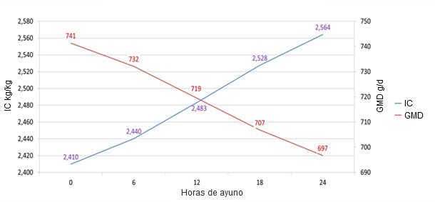 Pérdida de peso vivo y peso canal en función de las horas de ayuno presacrificio