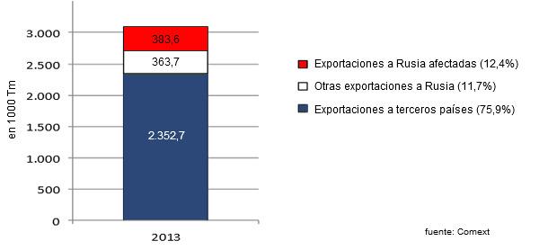 Exportaciones europeas de carne de cerdo