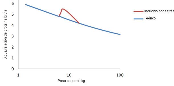 Proporción de agua/proteína en porcino desde el nacimiento hasta el acabado y la desviación que se produce tras el destete