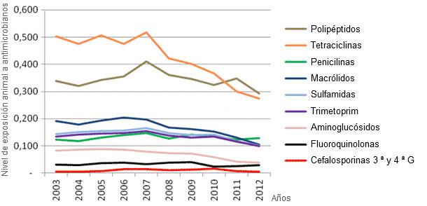 Evolución del consumo de antibióticos en porcino entre 2003 y 2012 en Francia