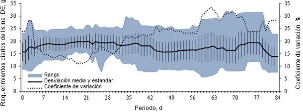 Requerimientos estimados de lisina ileal digestible estandarizada (IDE) estimados pra cada cerdo en el ensayo y sus medidas de dispersión.