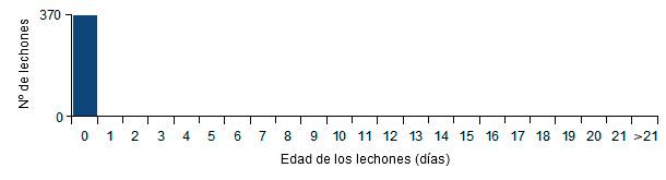 Análisis de bajas de lechones