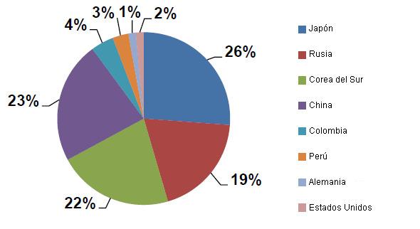 exportaciones carne cerdo chile