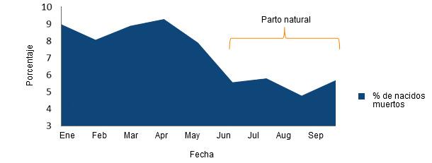 Evolución en el porcentaje de Lechones Nacidos Muertos antes y después de permitir el parto natural de las cerdas