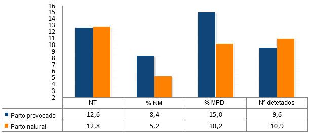 Resultados comparativos de provocar el parto a los 114d frente al parto natural