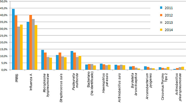 Diagnótico de agentes etiológicos en porcentaje de muestras enviadas
