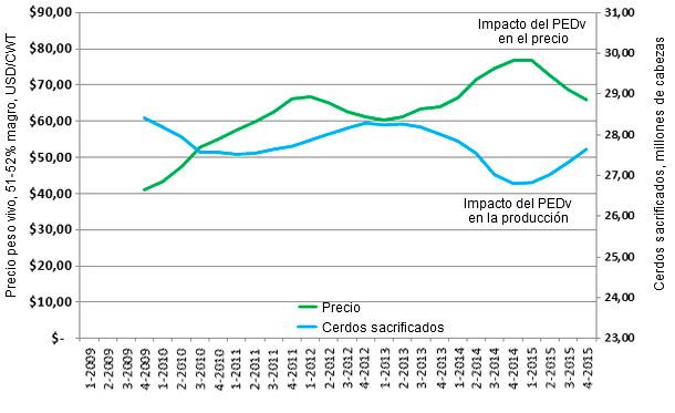 Media móvil de sacrificios en mataderos de EEUU y precios de peso vivo 51-52% magro/CWT por cuatrimestres (2009 hasta 2015*).