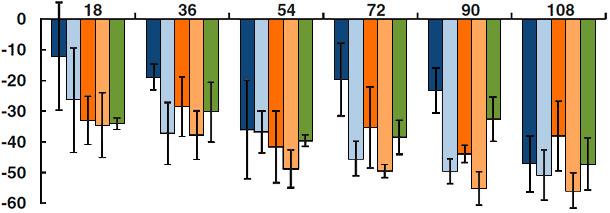 Cambios en la capacidad de eliminación microbiana de los macrófagos alveolares porcinos en varios momentos post infección por PCV2, PRRSv, PCV2 + PRRSV, PRRSV + PCV2, PCV2 + PRRSV