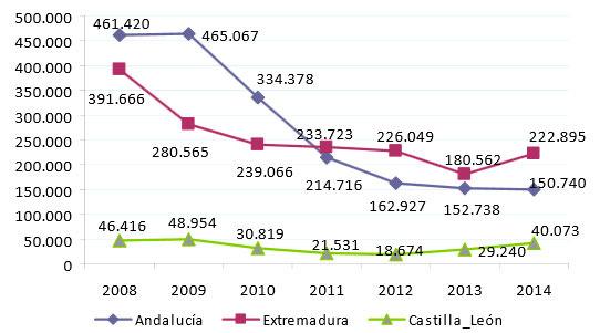 Evolución del número de cerdos de bellota en España por CCAA 2008-2014