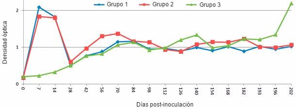 Respuesta de IgM en cerdos jóvenes después de una infección experimental con PRRSV
