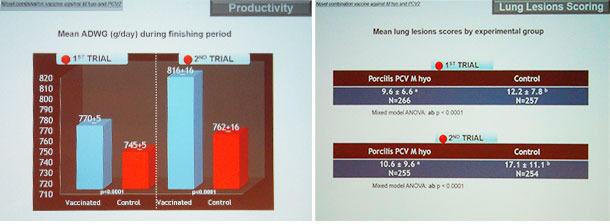 Datos de pruebas de campo reforzando los buenos resultados de la vacunación con Porcilis PCV M hyo