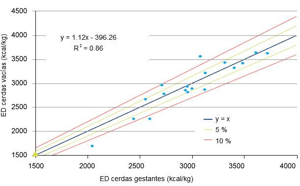 Comparación de energía digestible (DE) determinada en cerdas vacías (Van Hees et al, 2005) con la DE para cerdas gestantes calculada con las nuevas ecuaciones