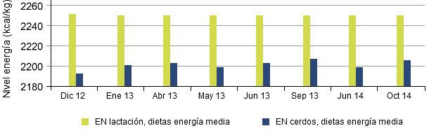 Comparación entre la energía neta (NE) para cerdas lactantes y cerdos en el tiempo