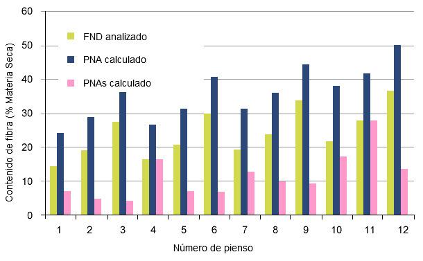 Diseño de los componentes de la fibra (NDF, NSP y SNSP) en las dietas experimentales que comparan la digestión en cerdos de engorde y cerdas