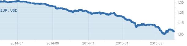 cambio divisa euro/dolar junio 2014 - abril 2015