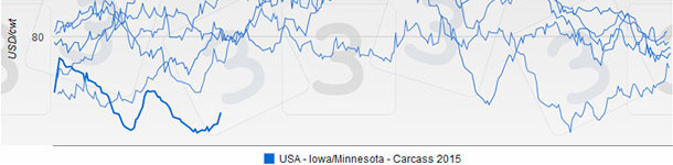 USA - Iowa/Minnesota - Precio canal en 2015