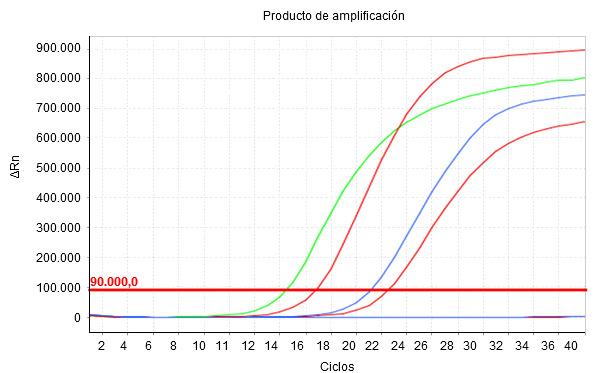 Cuanto menor es el valor Cq, mayor es la concentración inicial del parámetro estudiado en la muestra