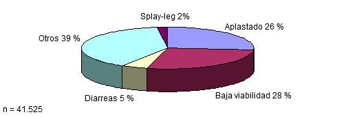 Distribución por causas de las bajas en lactación