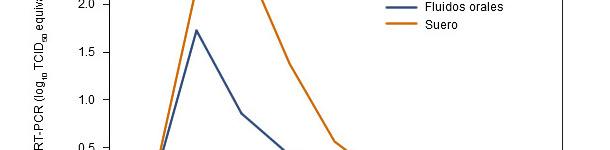 Resultados de qRT-PCR en suero y FO frente a PRRSV por semana postinoculación.